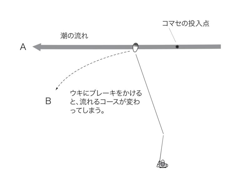 右から左へ潮が流れている図